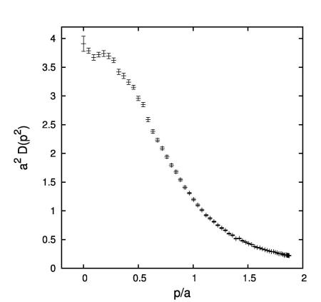 A. Cucchieri, T. Mendes - (27fm)^4