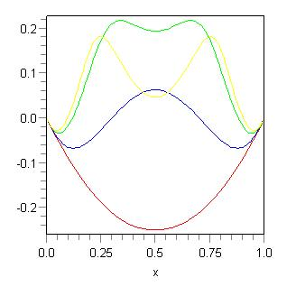 Analytical solution - t chosen as above