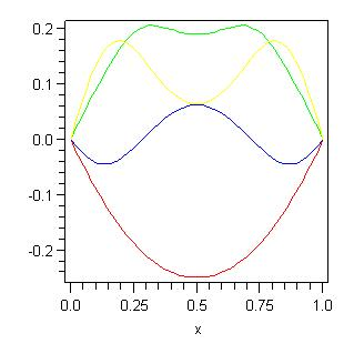Numerical Curves - t is chosen as 0=red, 1/8=blue, 1/4=green, 0.3=yellow