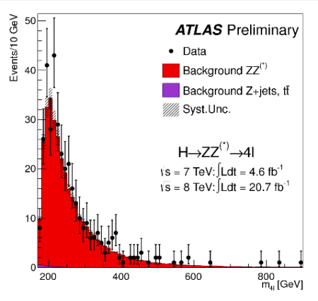 ATLAS ZZ->4l