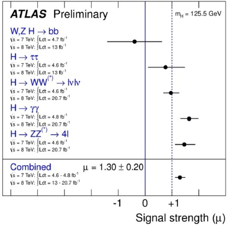 ATLAS at LHCP2013