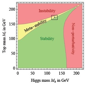 Stability and Higgs