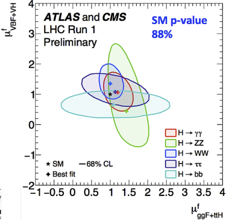 Combined strengths at various decays by ATLAS and CMS