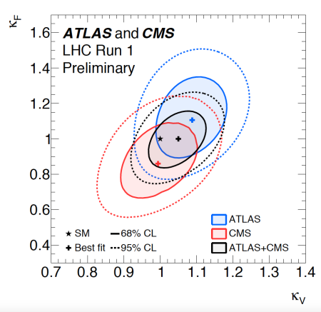 Combined couplings for the Higgs by ATLAS and CMS