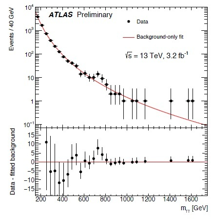 ATLAS diphoton reults at 13 TeV